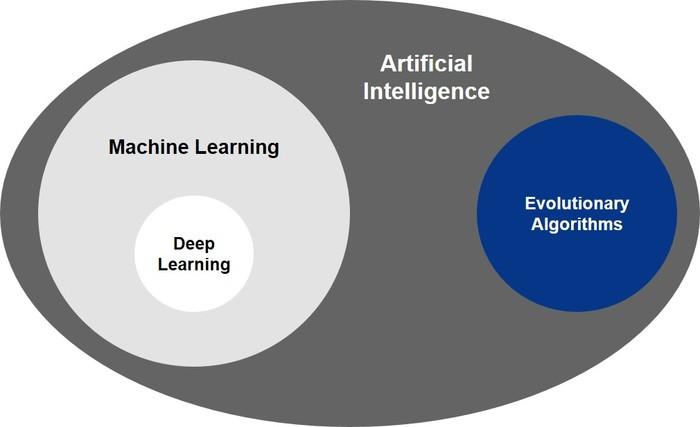 Technische Aspekte Künstlicher Intelligenz aus IP-Sicht