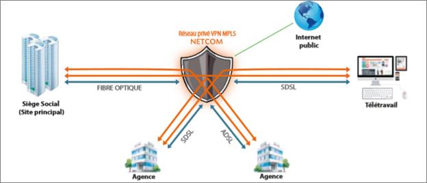 Netcom Group vous propose le VPN MPLS